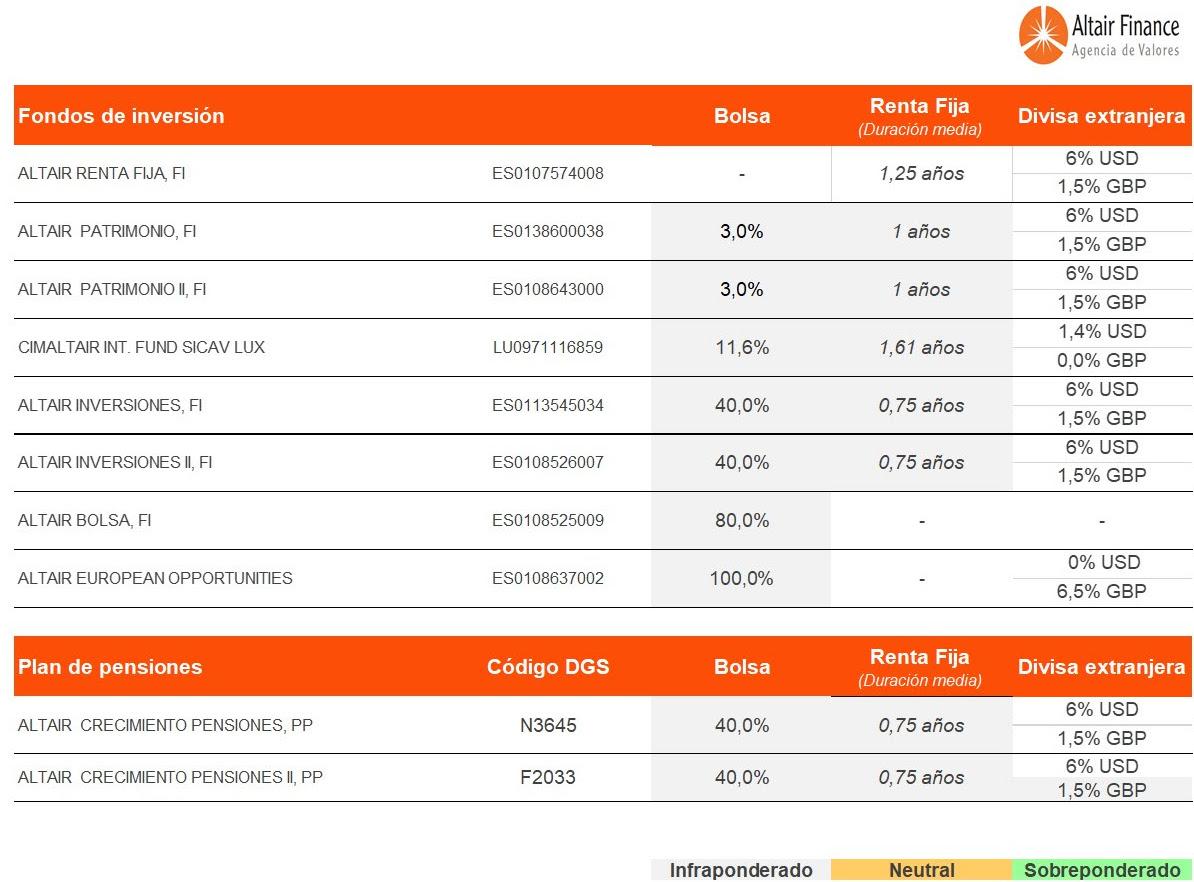 posicionamiento de los fondos asesorados por Altair Finance a 29 de junio de 2017