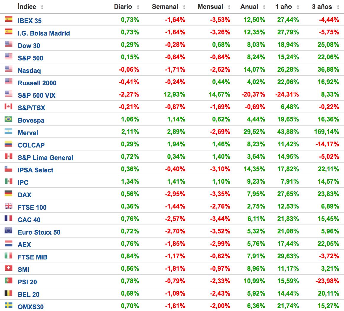 rentabilidad de los principales índices bursátiles en la última semana. Altair Finance