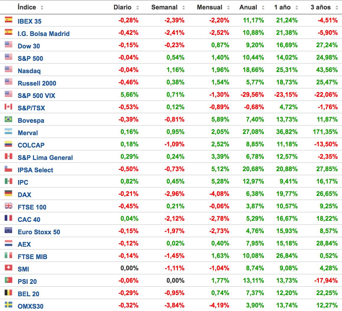 cuadro de rentabilidad de los principales índices bursátiles Altair Finance