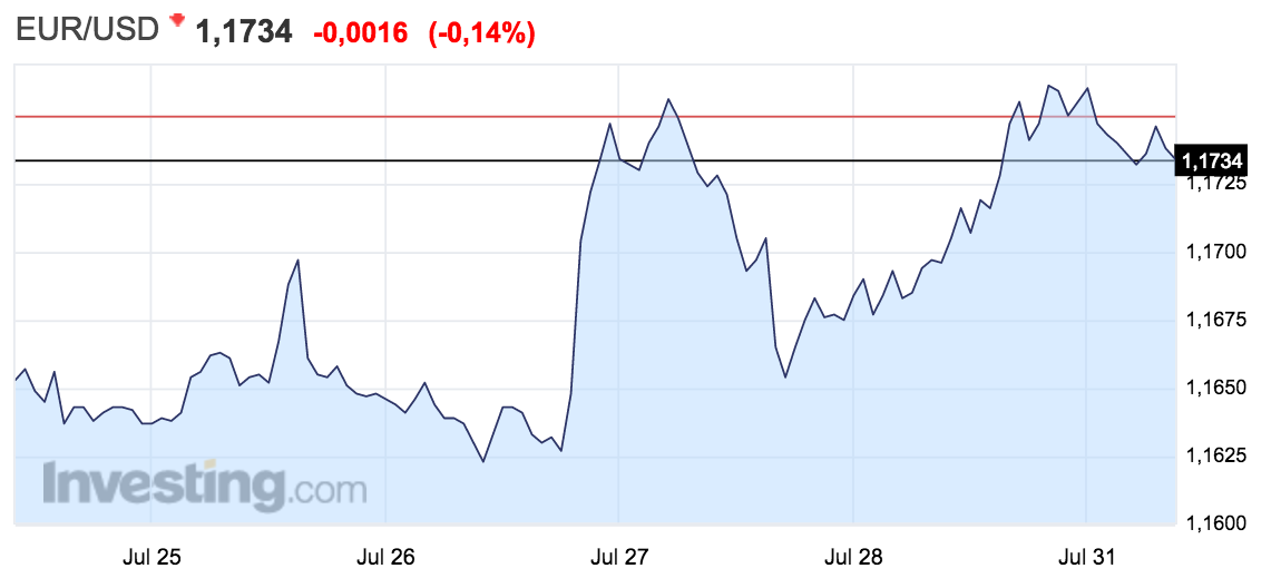 gráfico con la evolución del tipo de cambio entre el euro y el dólar Altair Finance