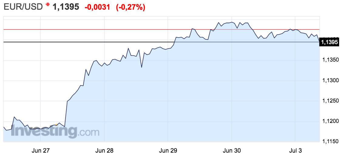 gráfico del tipo de cambio entre el euro y el dólar. Altair Finance