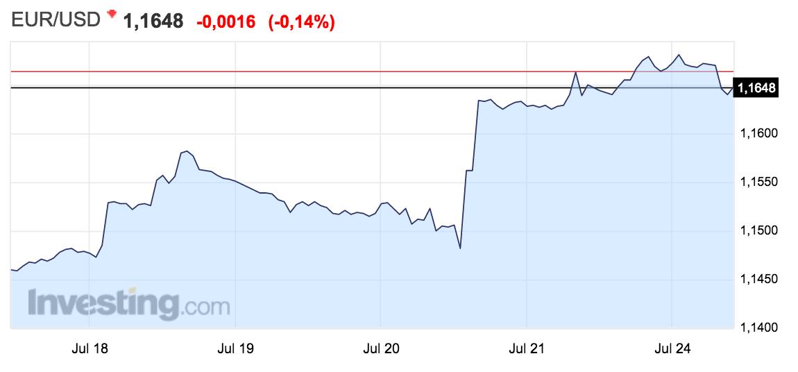 Gráfico del tipo de cambio euro-dólar Altair Finance