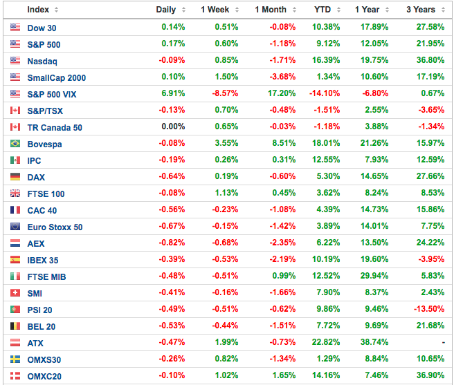 indices globales - Altair Finance