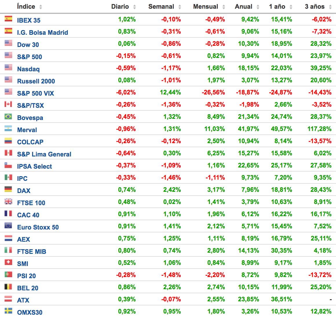 comportamiento de los principales índices bursátiles - blog Altair Finance