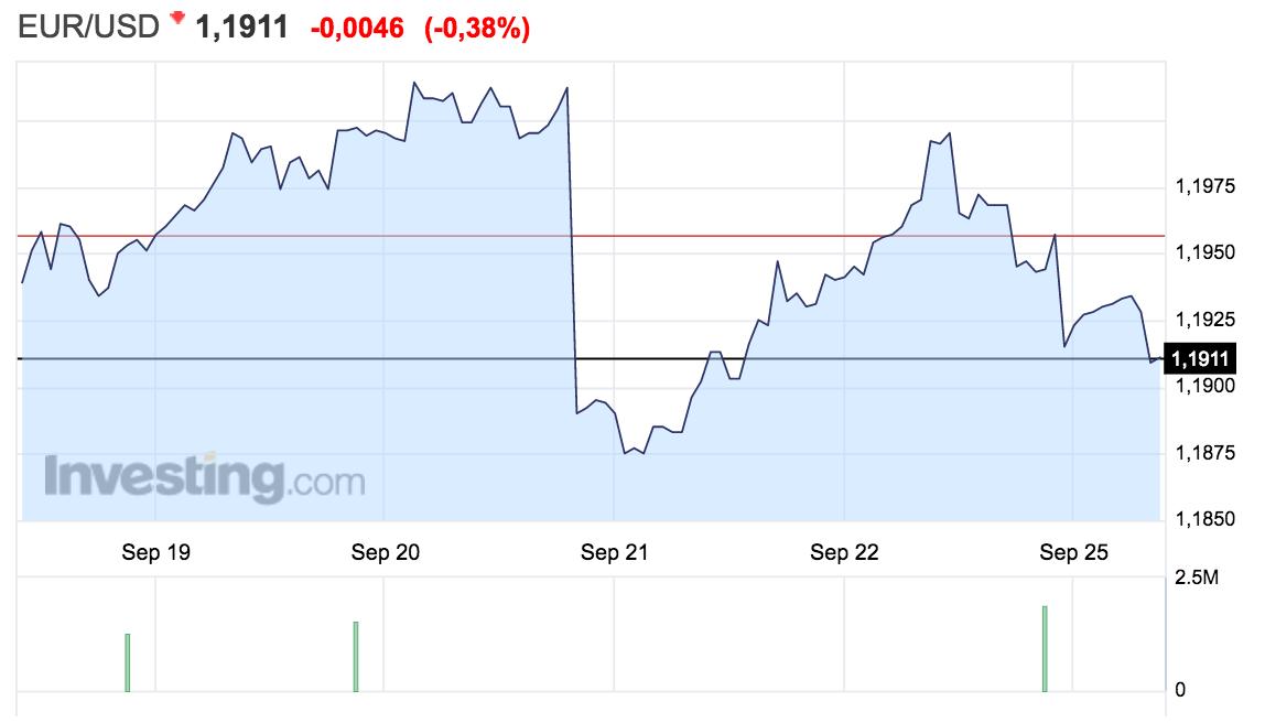 gráfico del tipo de cambio euro-dólar del 18 al 25 septiembre 2017 Altair Finance