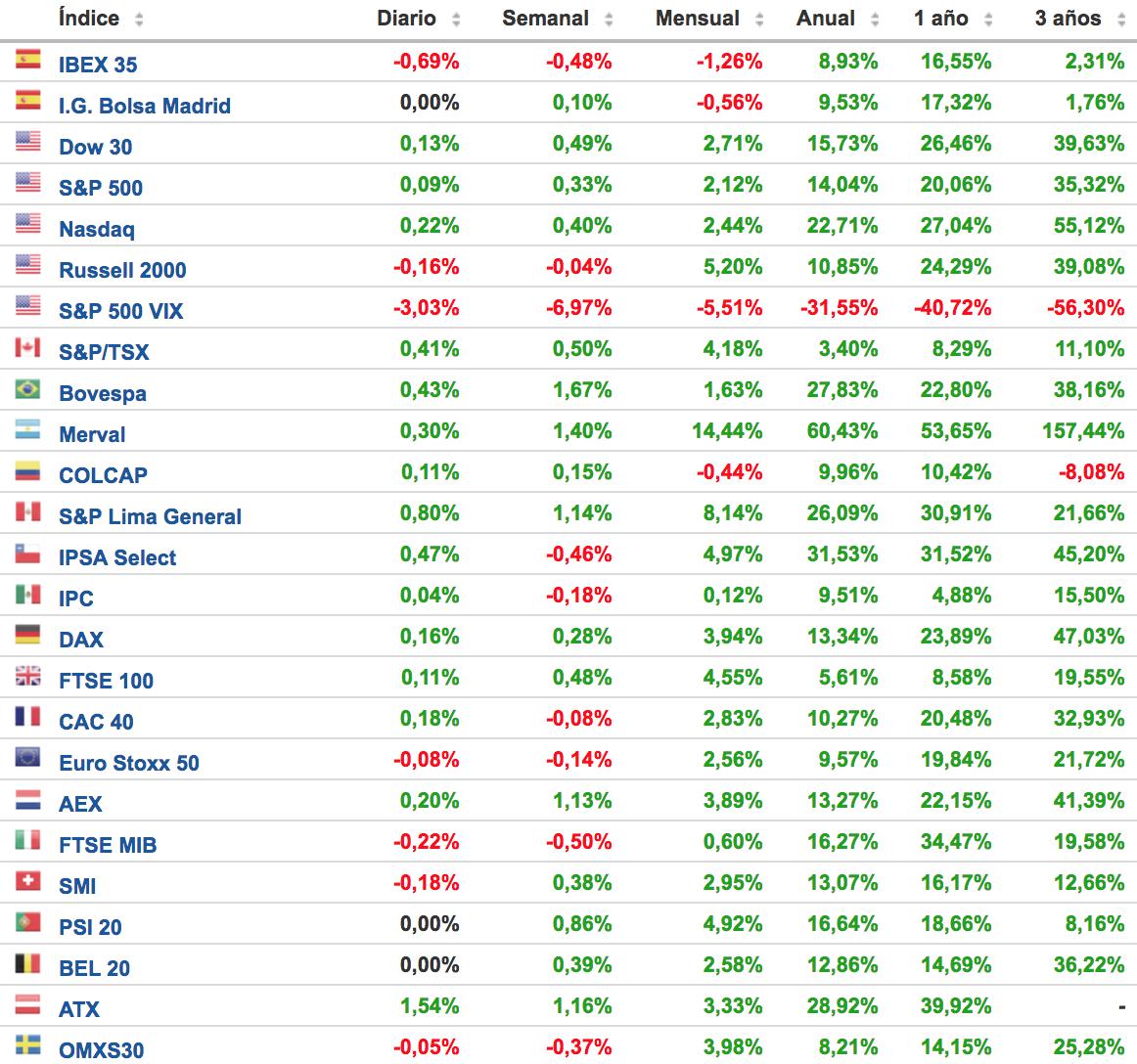 cuadro de comportamiento de los principales índices bursátiles semana del 9 al 15 de octubre