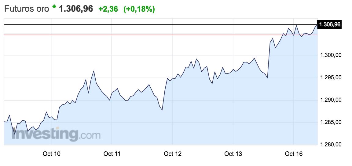 gráfico de la evolución del precio del oro semana del 9 a 15 de octubre