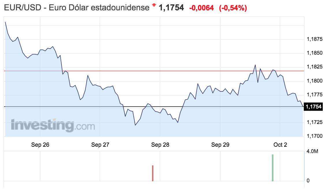 Gráfico de la evolución del tipo de cambio euro-dólar, semana del 25 septiembre al 1 octubre de 2017