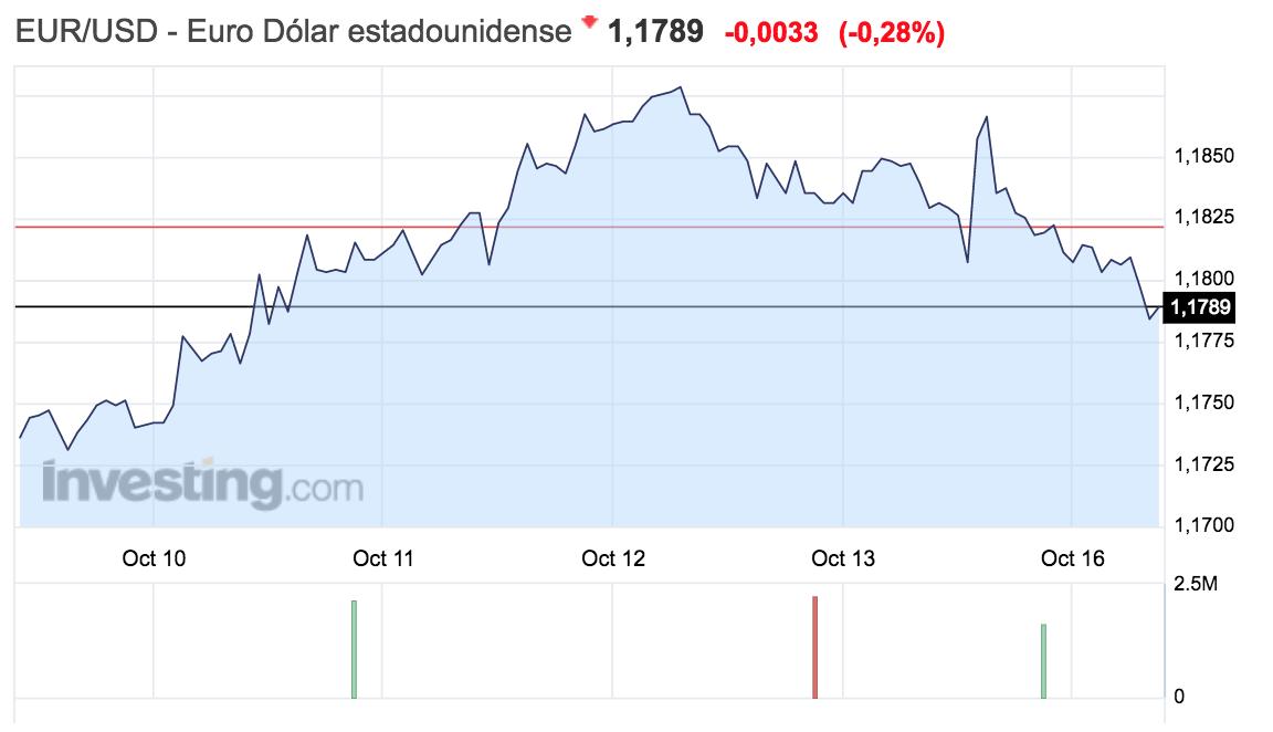 gráfico de la evolución del tipo de cambio euro-dólar semana del 9 al 15 de octubre