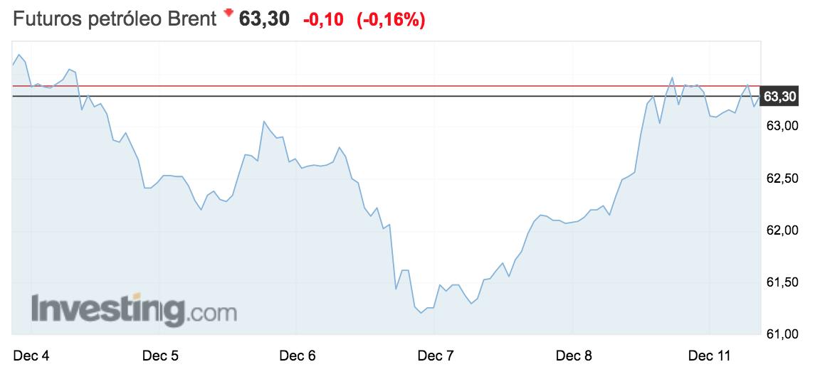 gráfico con la evolución del precio del barril de Brent a 11 de diciembre de 2017 Altair Finance