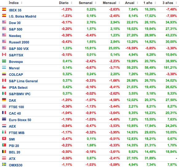 cuadro de evolución de los principales índices bursátiles 3 de diciembre de 2017 Altair Finance