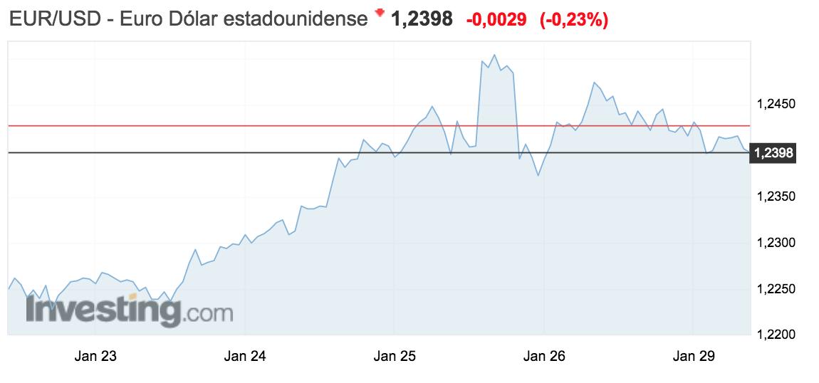 tipo de cambio euro-dolar semana del 22 al 28 enero 2018.png