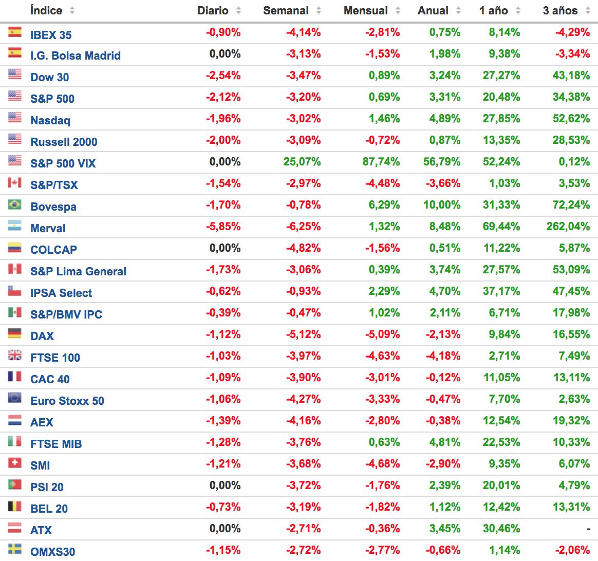 principales indices bursatiles a 5 febrero 2018