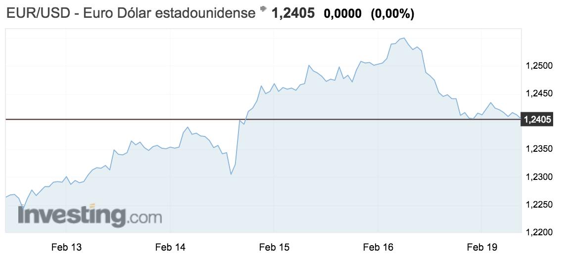 tipo de cambio euro-dolar semana del 12 al 18 febrero 2018 Altair Finance