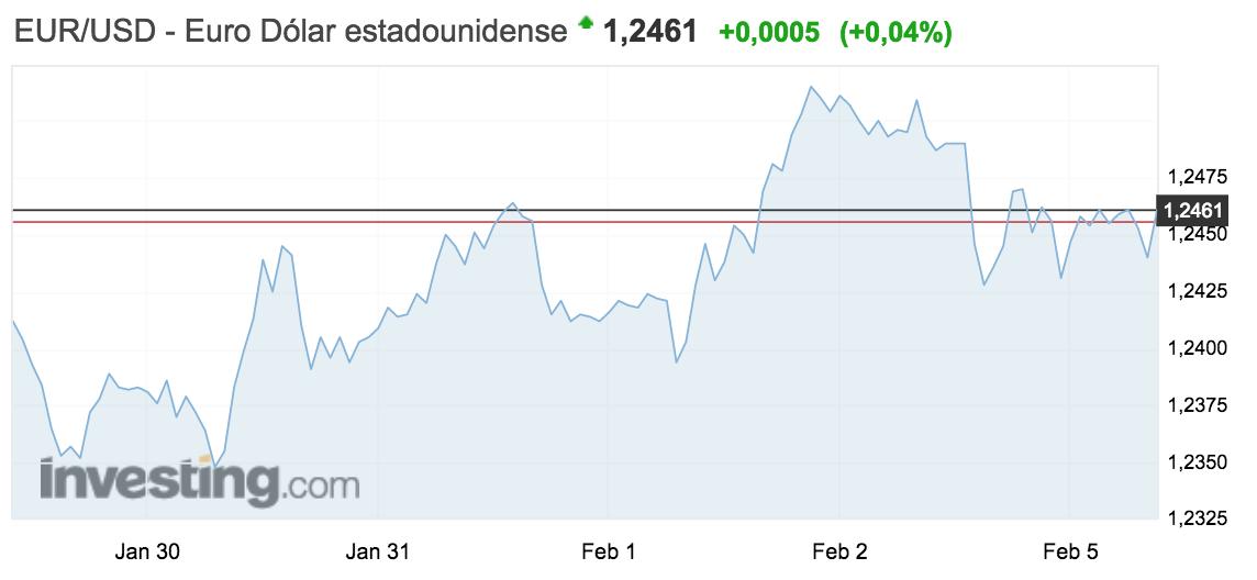 tipo de cambio euro-dolar semana del 29 de enero al 4 de febrero