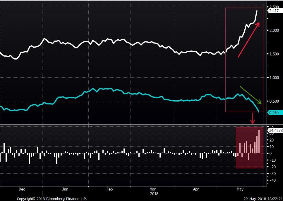 Evolución de los tipos de interés italiano (línea blanca) y alemán a 10 años (línea azul) y variación diaria en la prima de riesgo italiana
