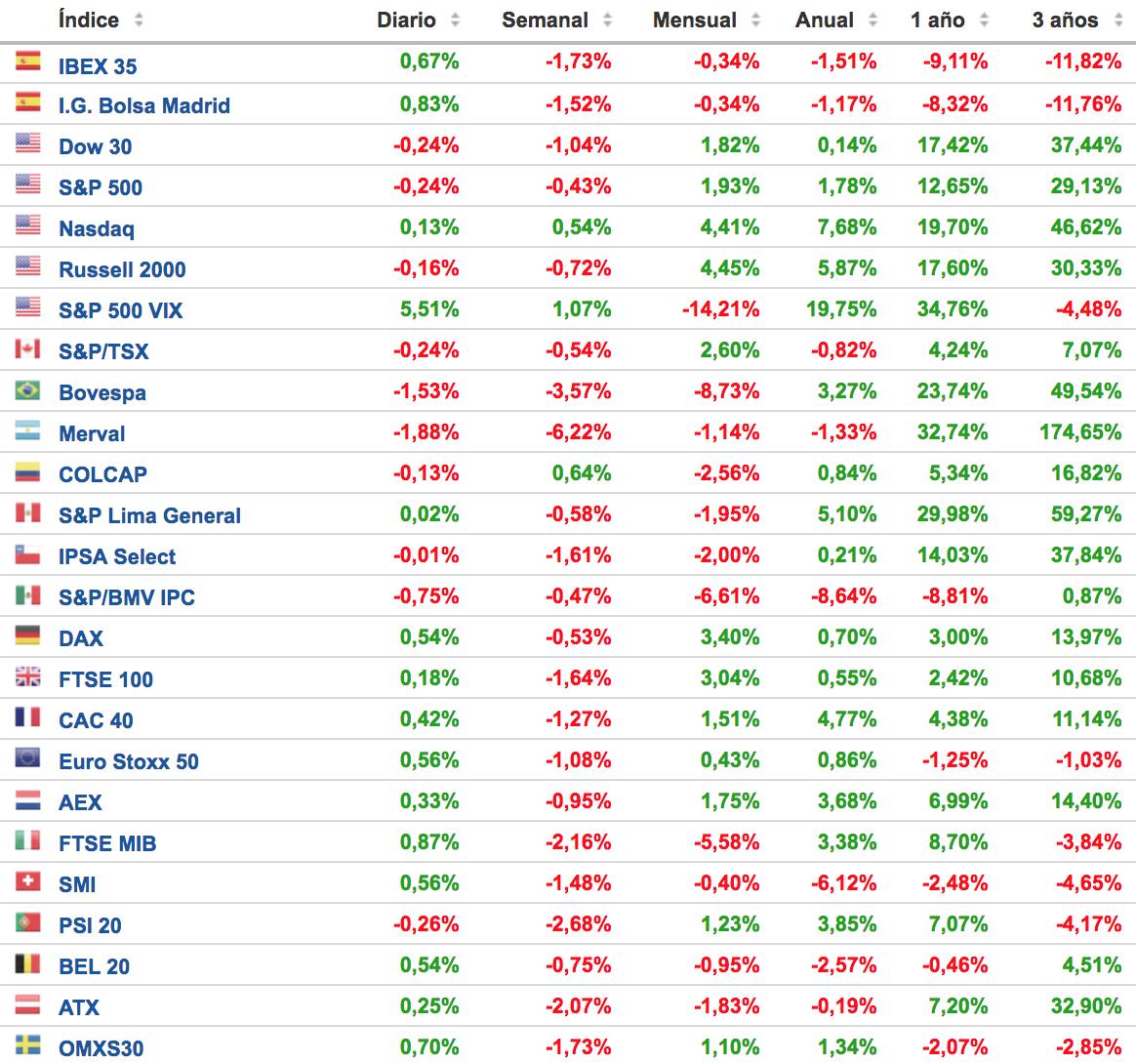 principales indices bursátiles 28 mayo 2018 Altair Finance