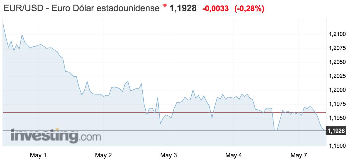 Tipo de cambio euro - dolar
