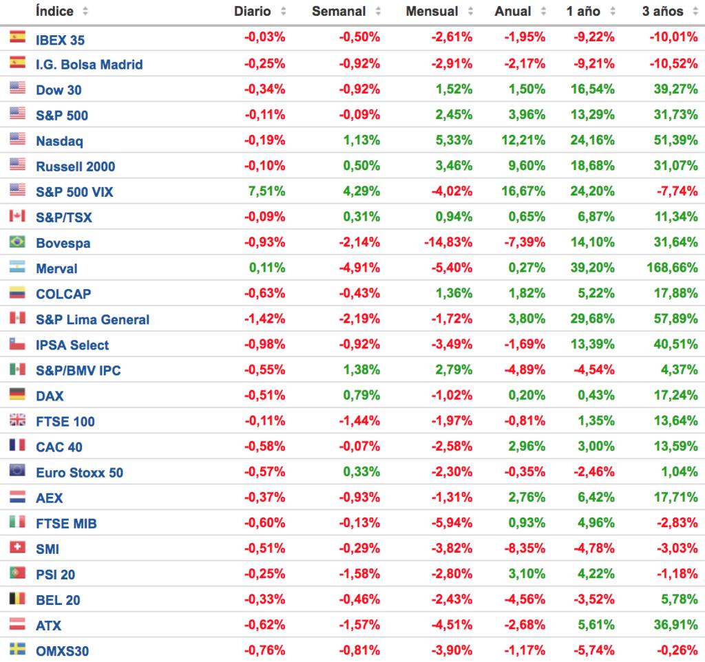 principales indices bursatiles 18 junio 2018