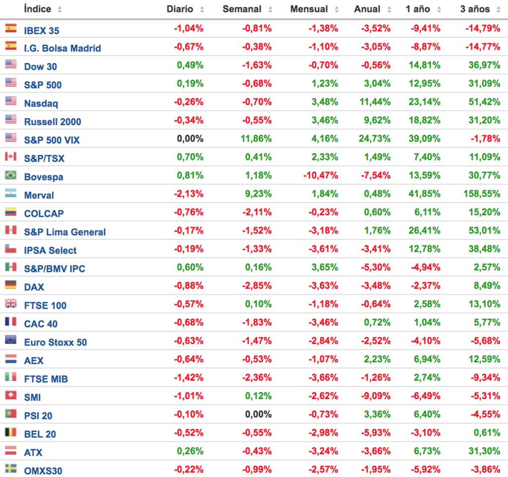 principales indices bursatiles 25 junio 2018