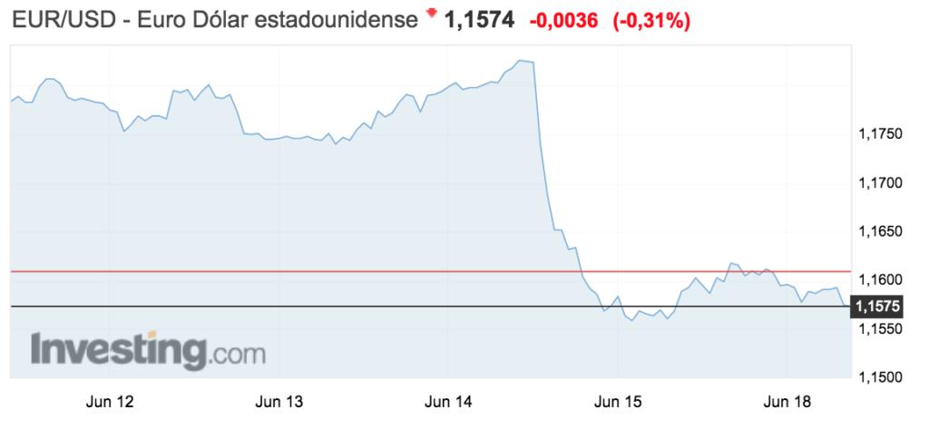 tipo de cambio euro-dolar semana 11 al 17 junio 2018