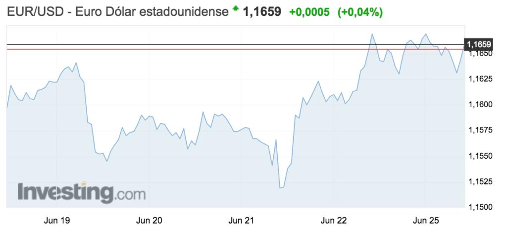 tipo de cambio euro-dolar semana 18 al 24 junio 2018