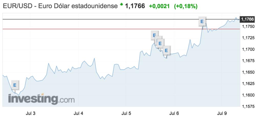 grafico del tipo de cambio entre euro y dolar semana del 2 al 8 julio 2018
