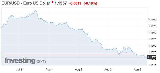 Cambio del dolar euro agosto 2018