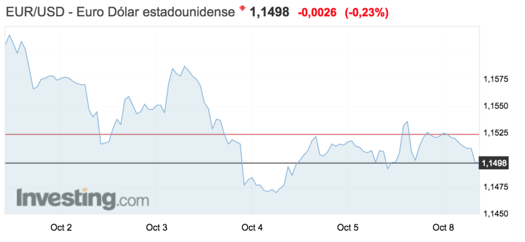 tipo de cambio euro-dolar 8 octubre 2018