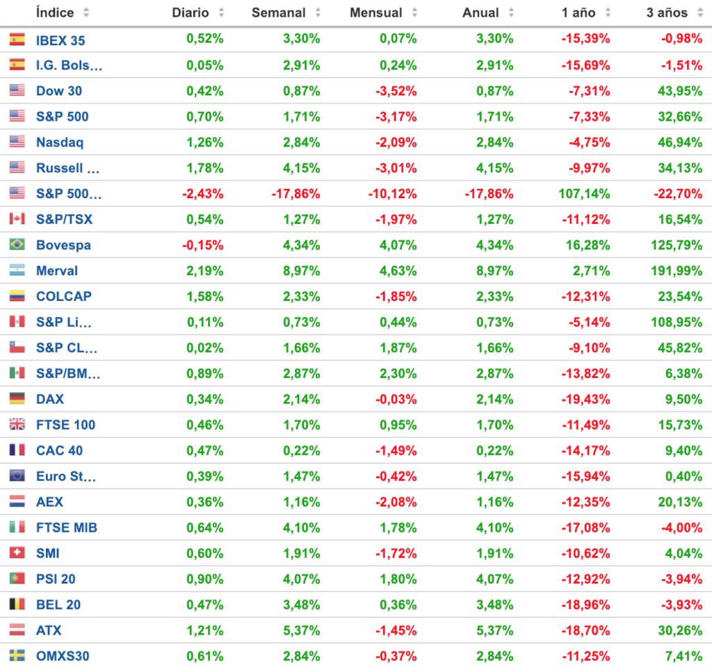 cuadro de posicionamiento de los principales indices bursatiles 8 de enero de 2019